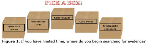 Graphic depicting 5 cardboard boxes with the following text on each box: Systematic Review, Randomised Trial, Cohort Study, Case Series, Mechanistic Reasoning